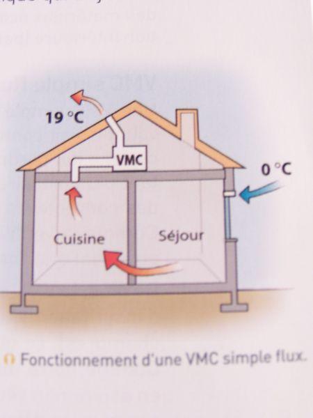 Vivre Dans Une Grange  Ventilation